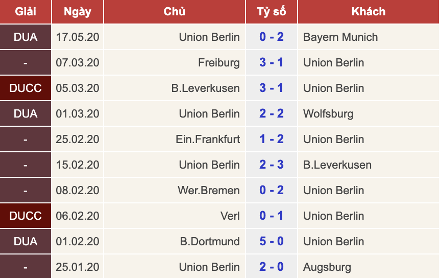 Hertha BSC vs Union Berlin