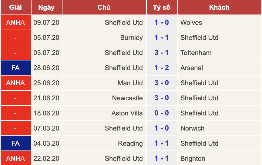 Sheffield United vs Chelsea